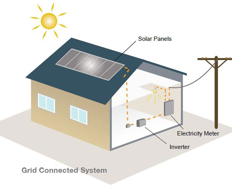 how solar electricity works