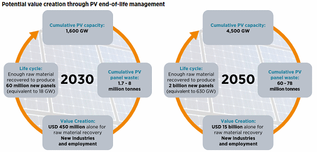 Value of Recycling Solar Panels